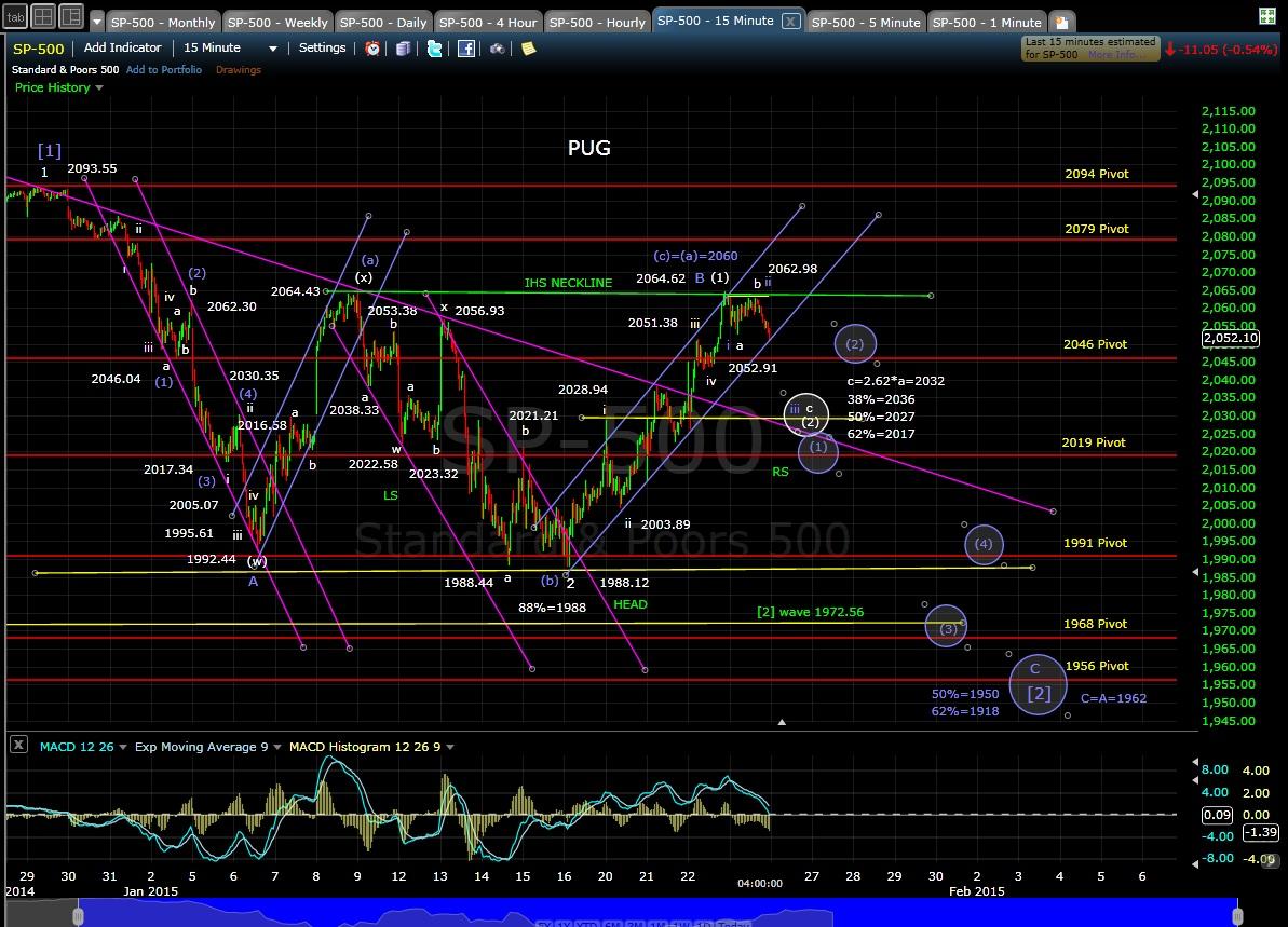 PUG SP-500 15-min chart EOD 1-23-15