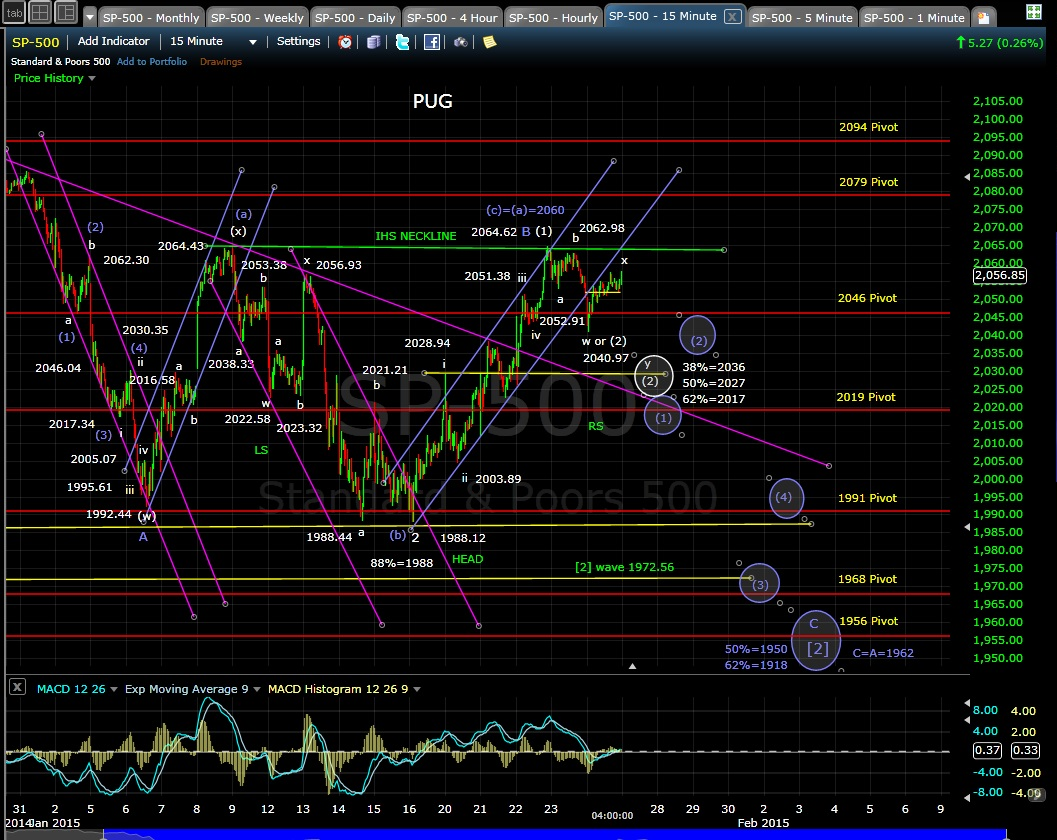 PUG SP-500 15-min chart EOD 1-26-15