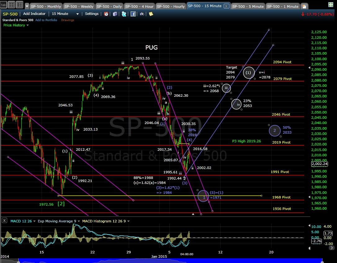 PUG SP-500 15-min chart EOD 1-6-15