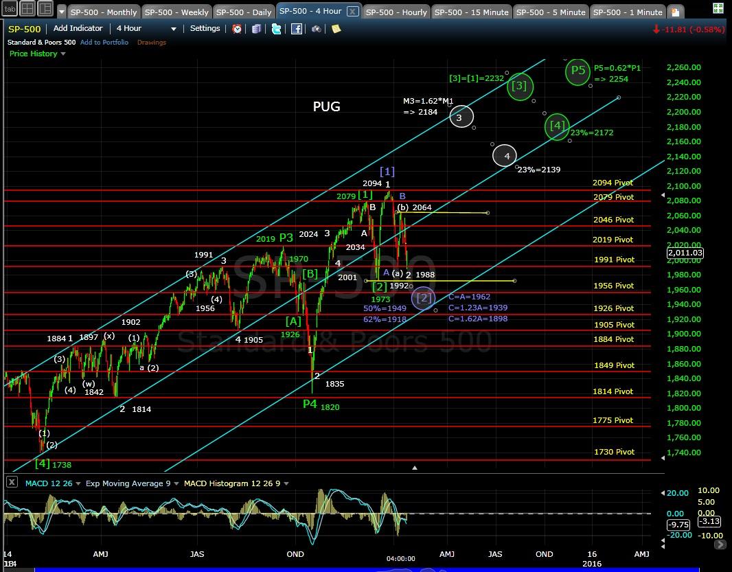 PUG SP-500 4-hr chart EOD 1-14-15