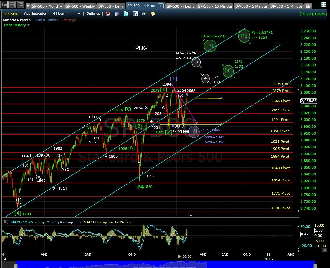 PUG SP-500 4-hr chart EOD 1-26-15