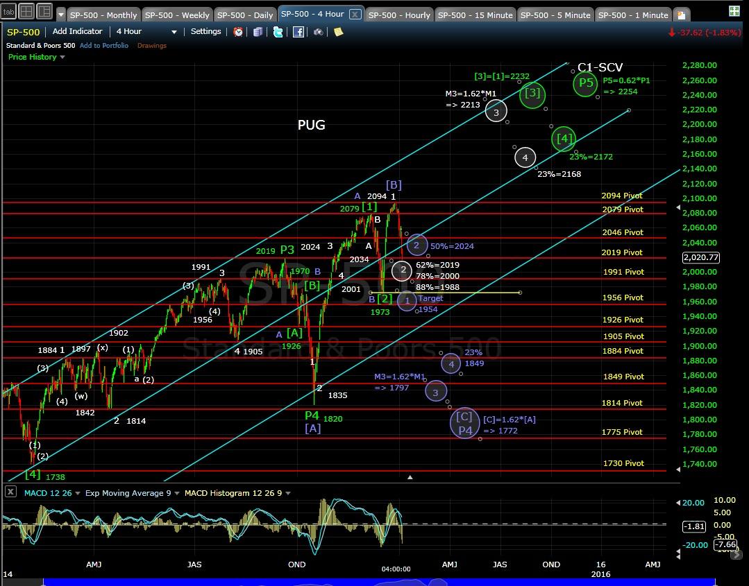 PUG SP-500 4-hr chart EOD 1-5-15