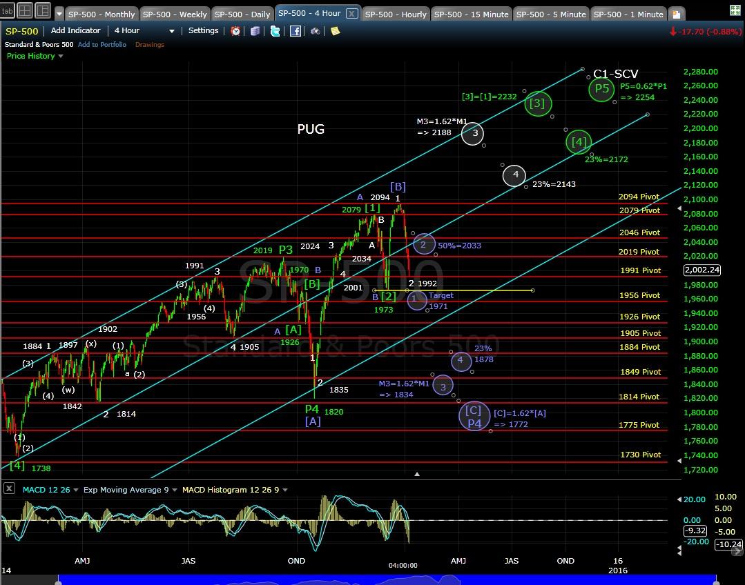 PUG SP-500 4-hr chart EOD 1-6-15
