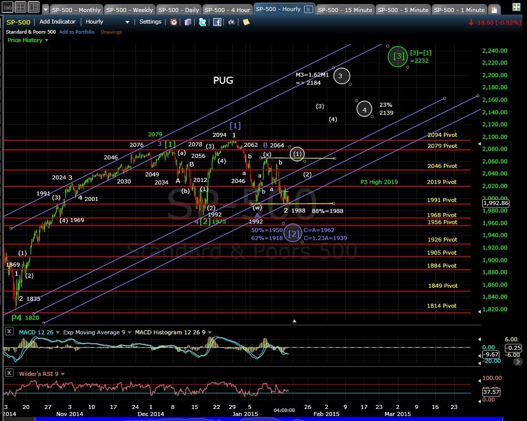 PUG SP-500 60-min chart EOD 1-15-15