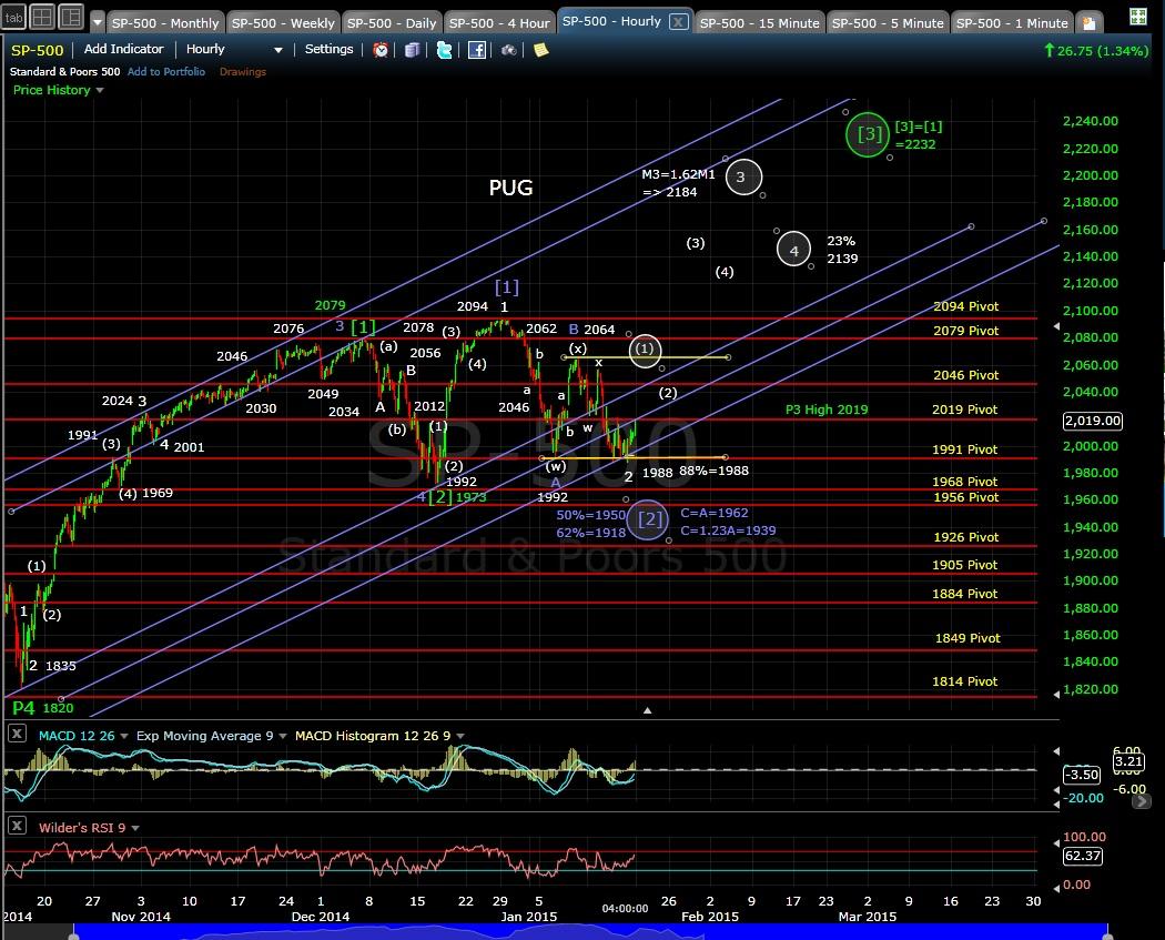 PUG SP-500 60-min chart EOD 1-16-15