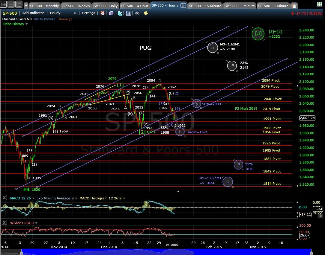 PUG SP-500 60-min chart EOD 1-6-15
