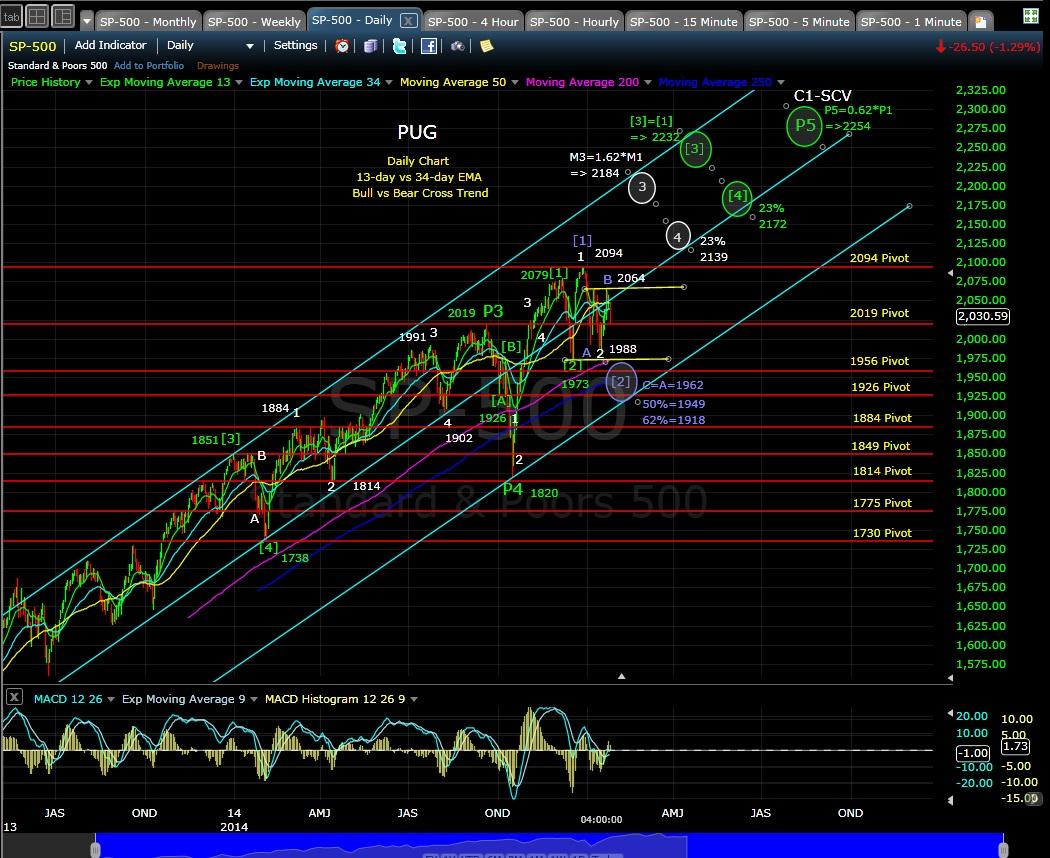 PUG SP-500 daily chart EOD 1-27-15