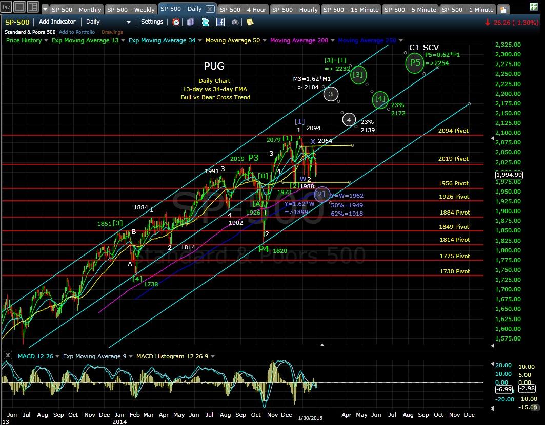 PUG SP-500 daily chart EOD 1-30-15