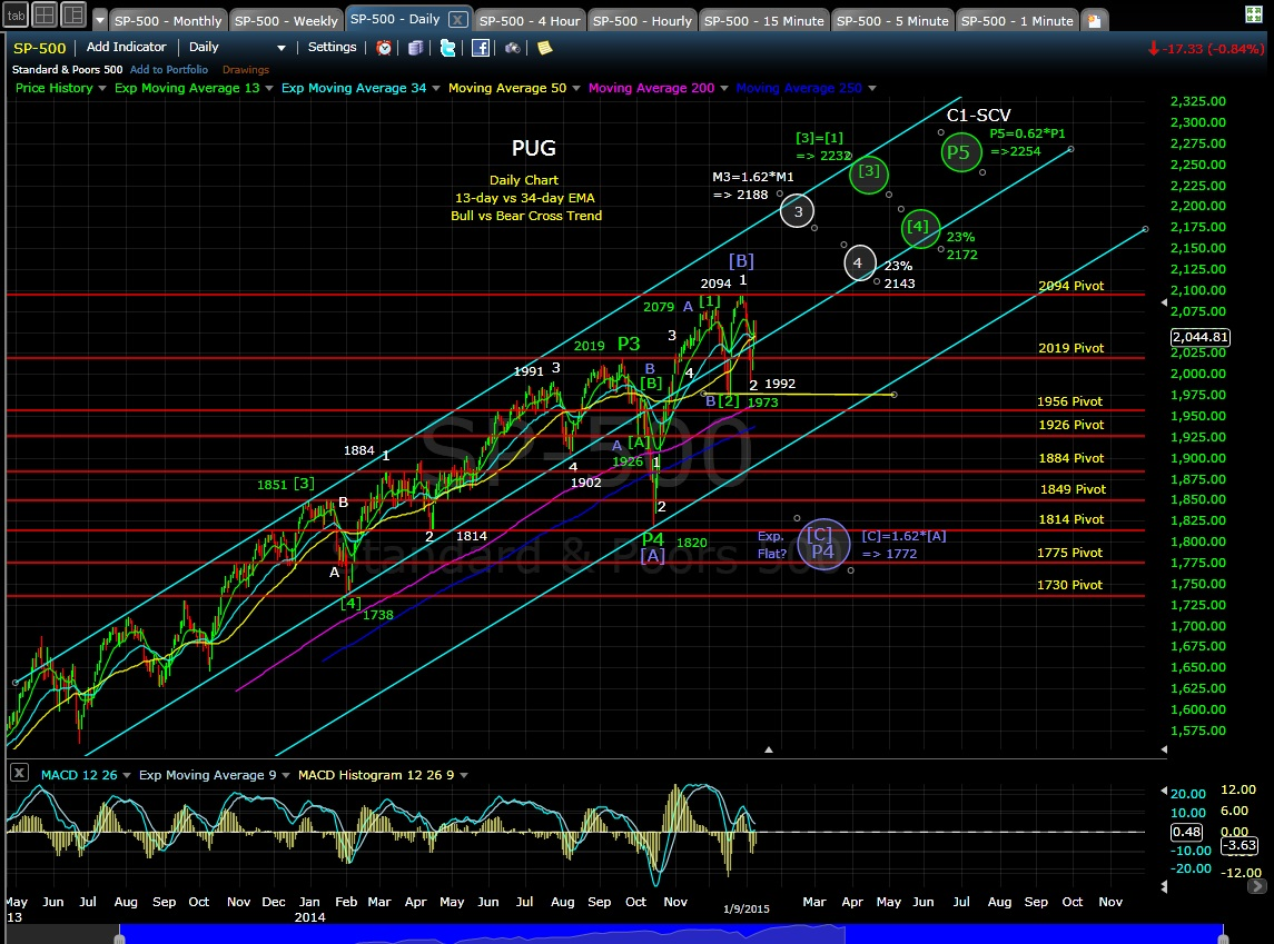 PUG SP-500 daily chart EOD 1-9-15