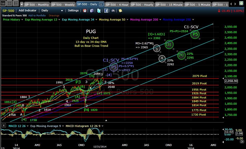 PUG SP-500 daily EOD 12-31-14