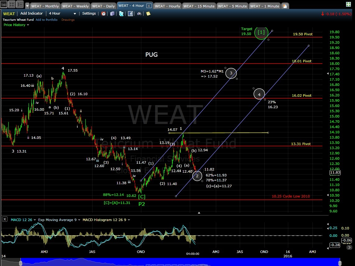 PUG WEAT 4-hr chart EOD 1-13-15