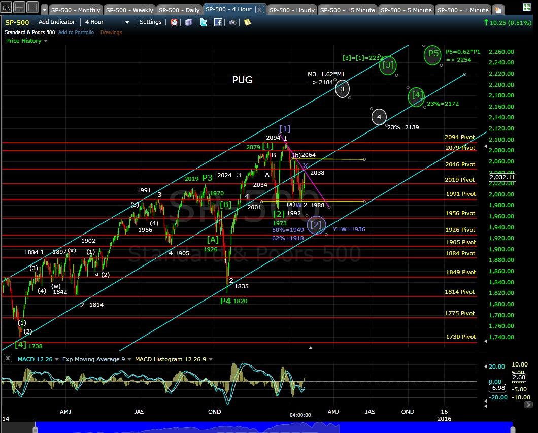 SP-500 4-hr chart EOD 1-21-15