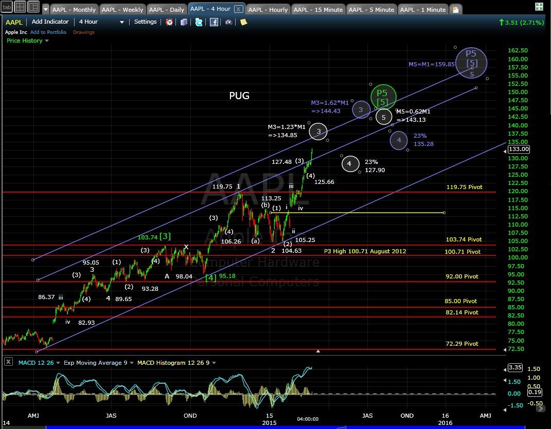 PUG AAPL 4-hr chart EOD 2-23-15