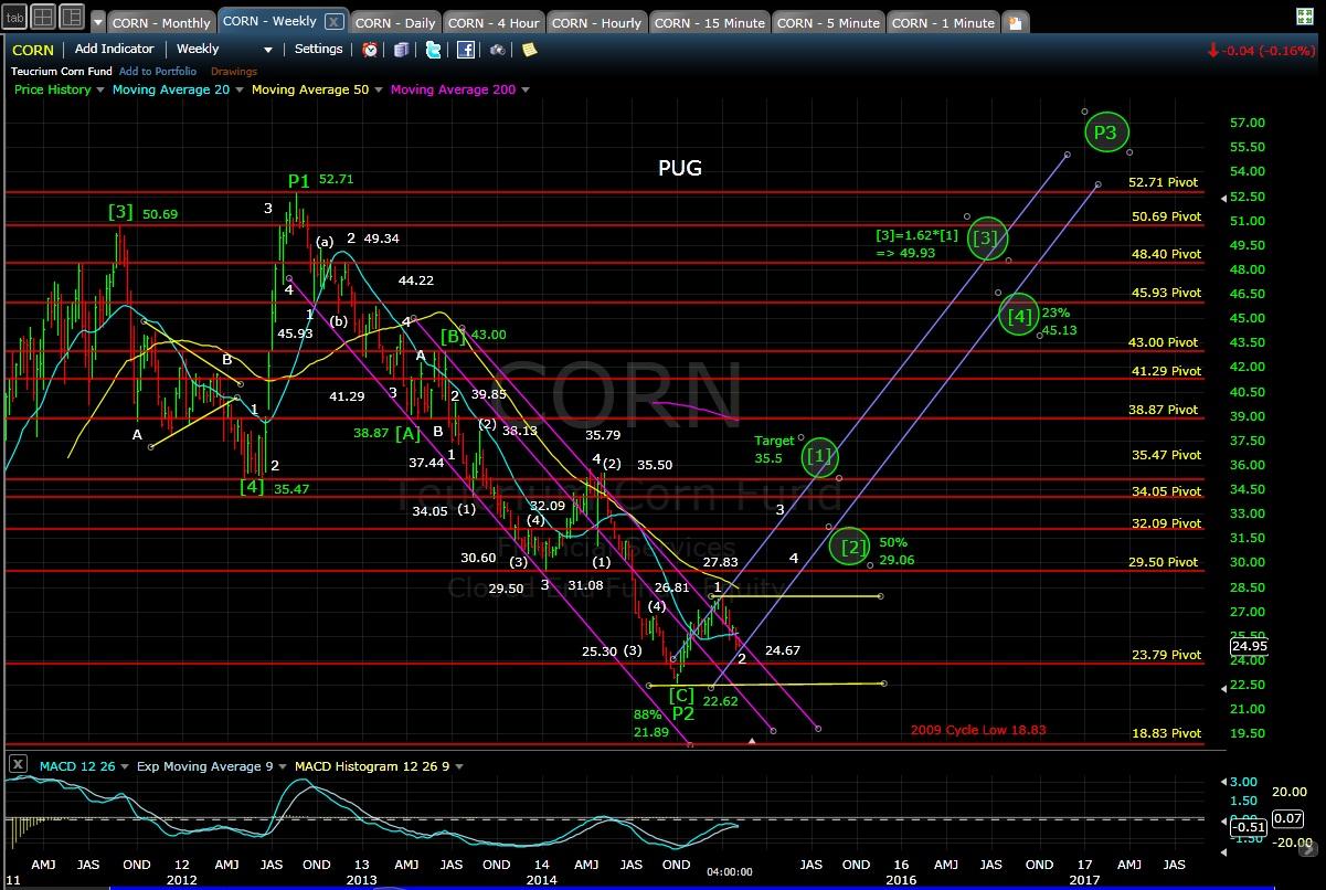 PUG CORN weekly chart EOD 2-2-15