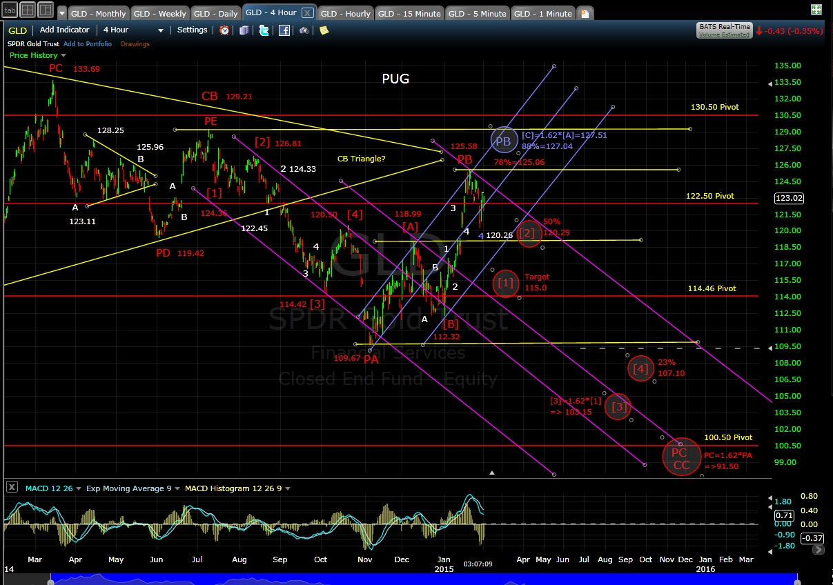 PUG GLD 4-hr chart EOD 2-2-15
