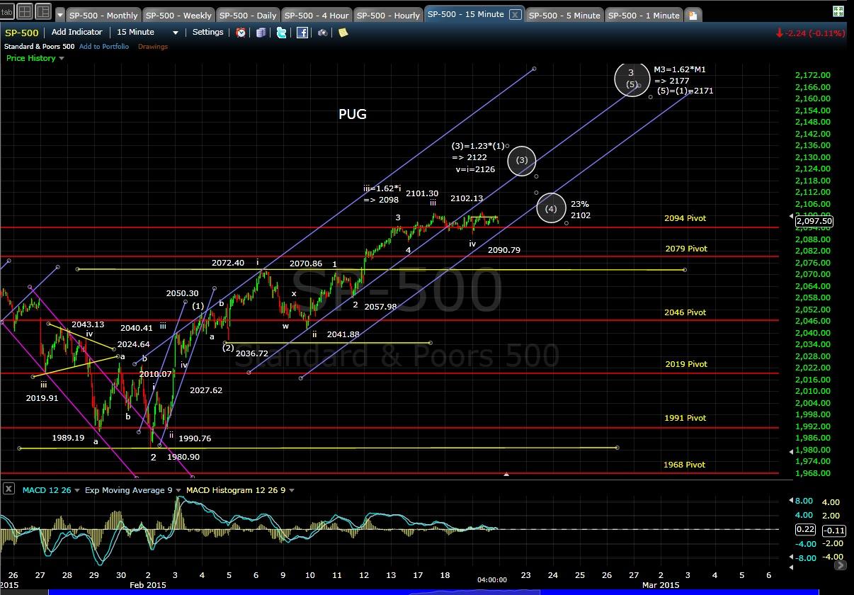 PUG SP-500 15-min chart EOD 2-19-15