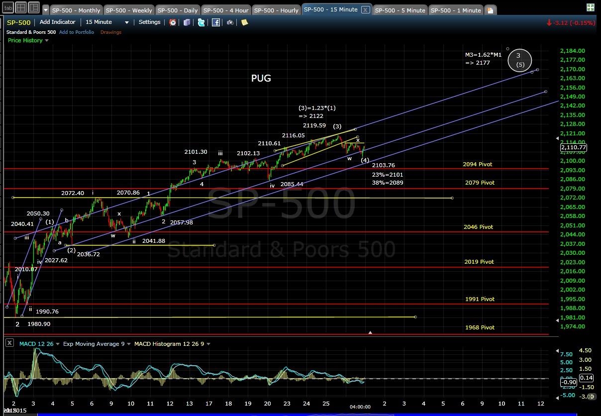 PUG SP-500 15-min chart EOD 2-26-15