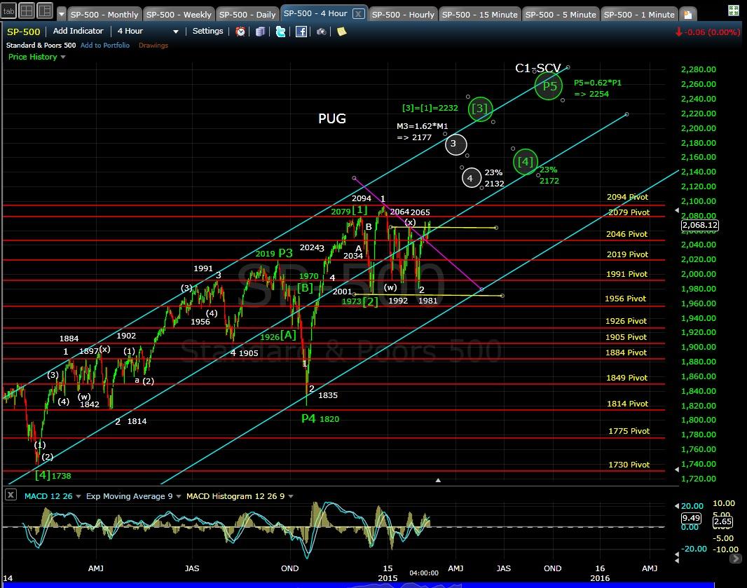 PUG SP-500 4-hr chart EOD 2-11-15