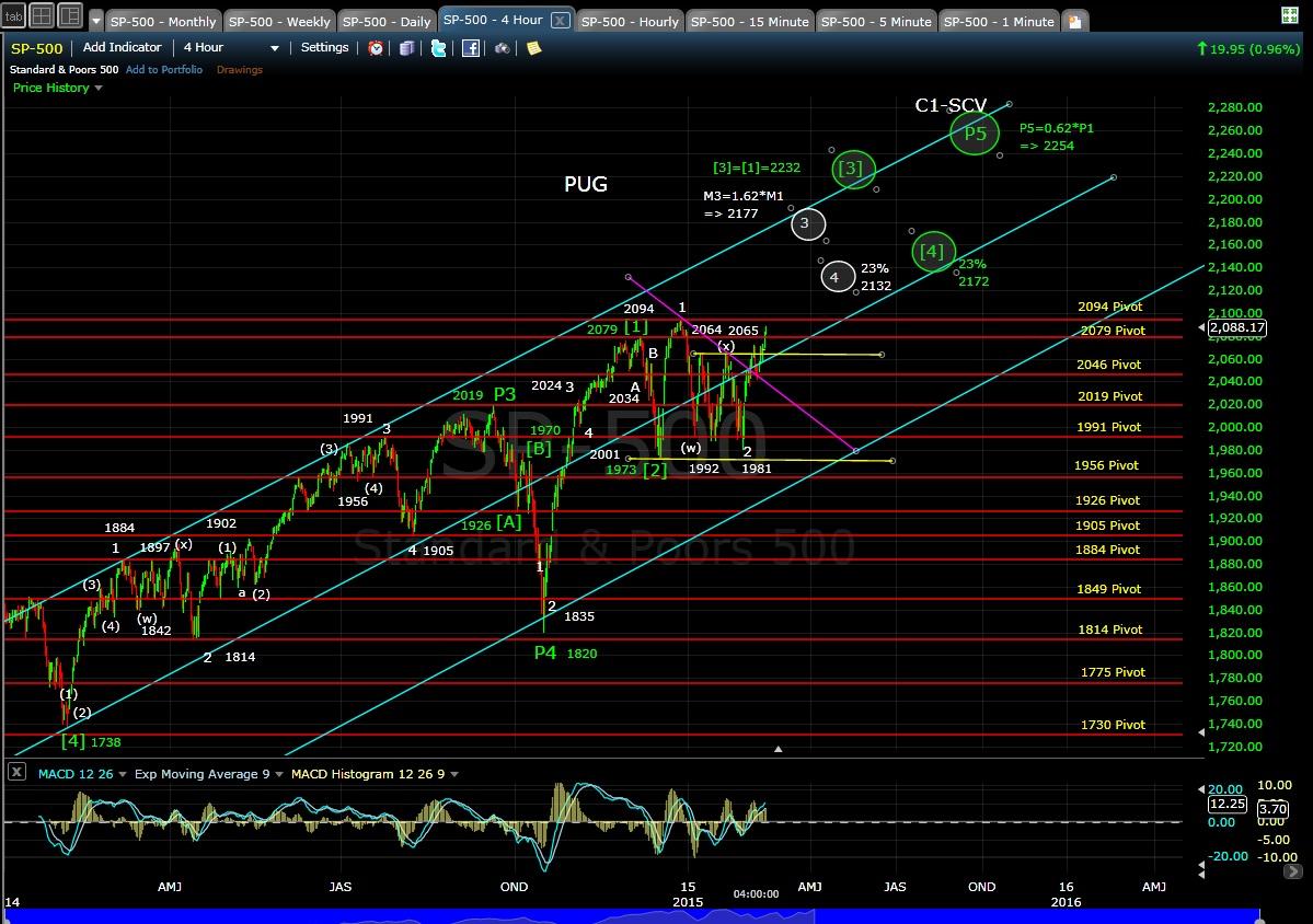 PUG SP-500 4-hr chart EOD 2-12-15
