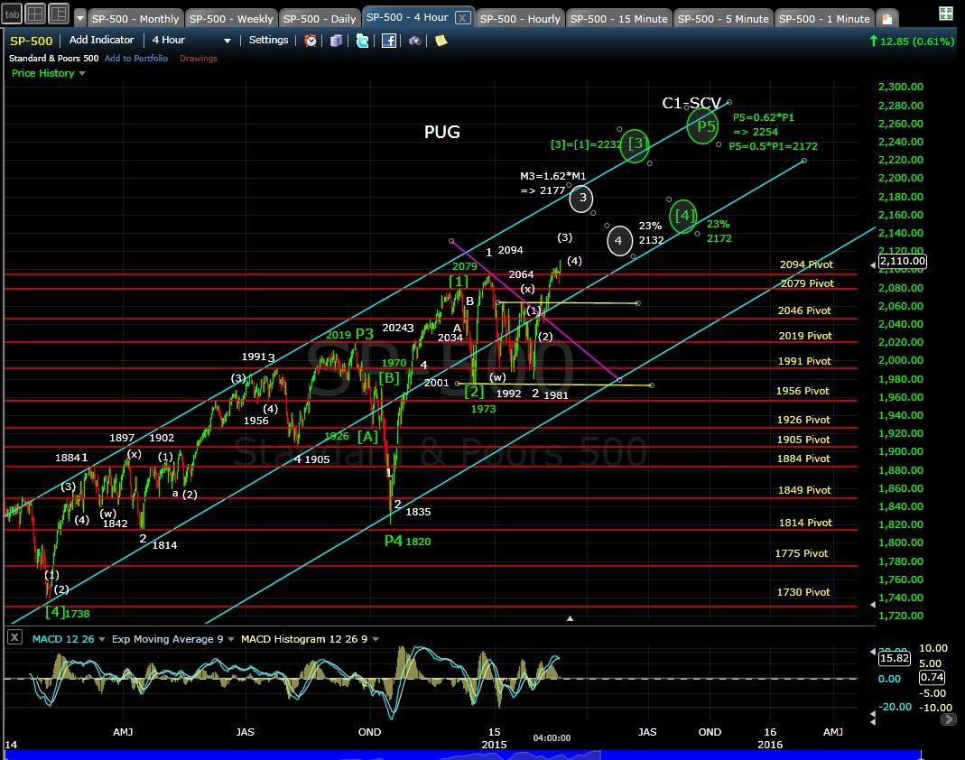 PUG SP-500 4-hr chart EOD 2-20-15