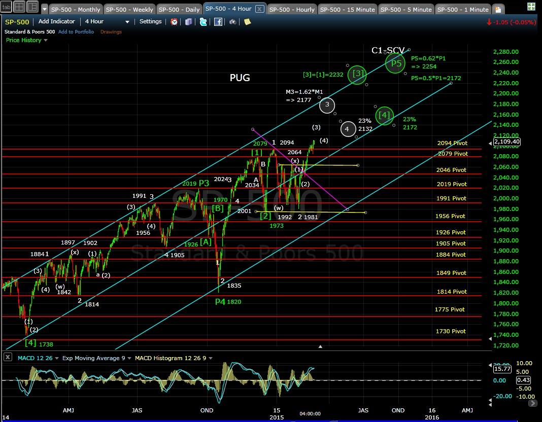 PUG SP-500 4-hr chart EOD 2-23-15