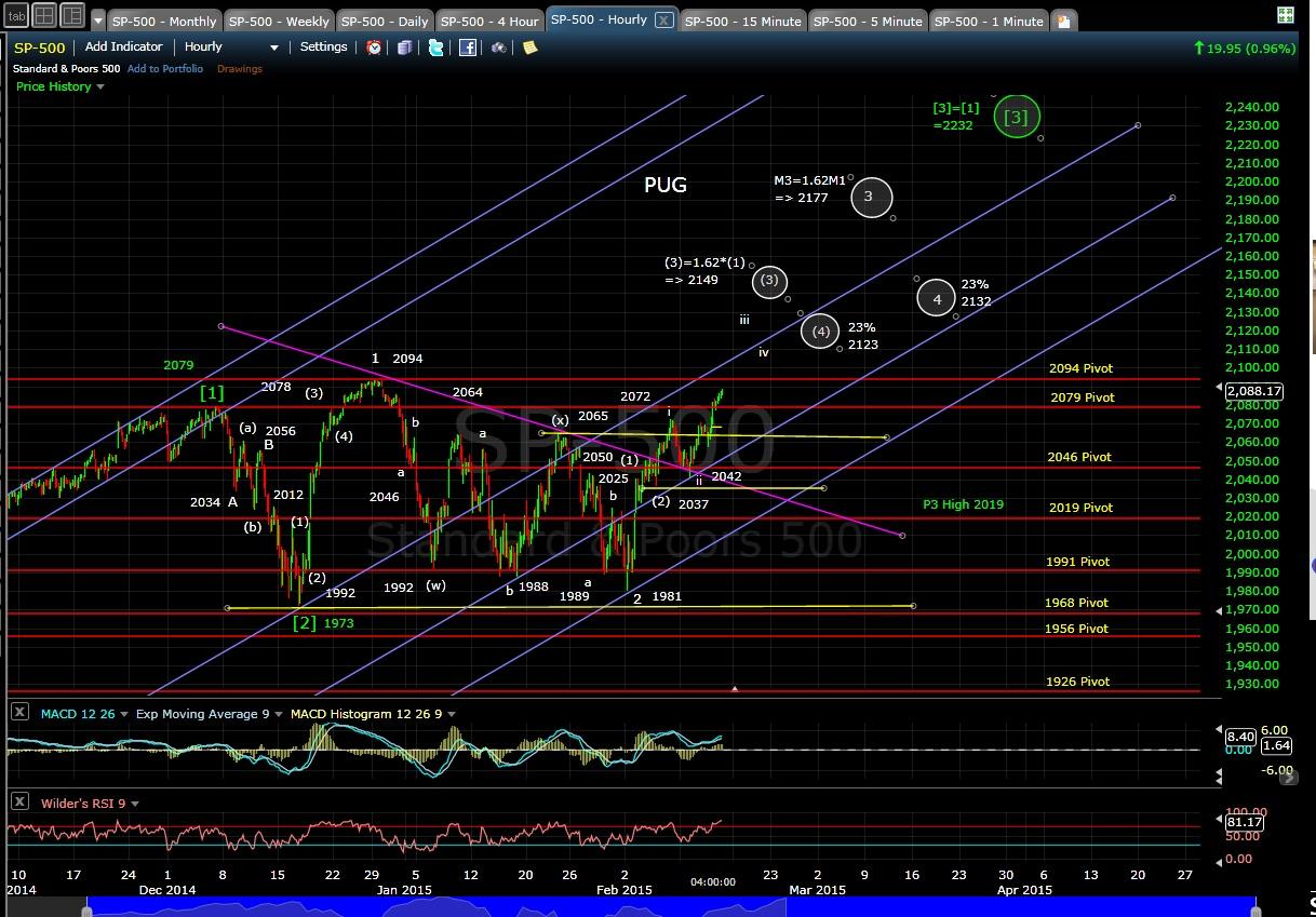 PUG SP-500 60-min chart EOD 2-12-15