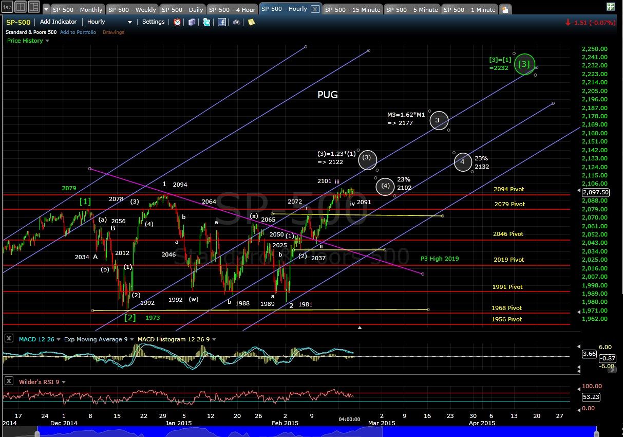 PUG SP-500 60-min chart EOD 2-19-15