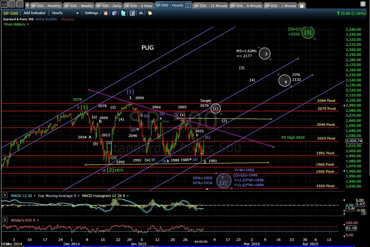 PUG SP-500 60-min chart EOD 2-2-15