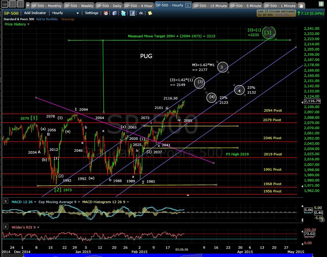 PUG SP-500 60-min chart EOD 2-24-15