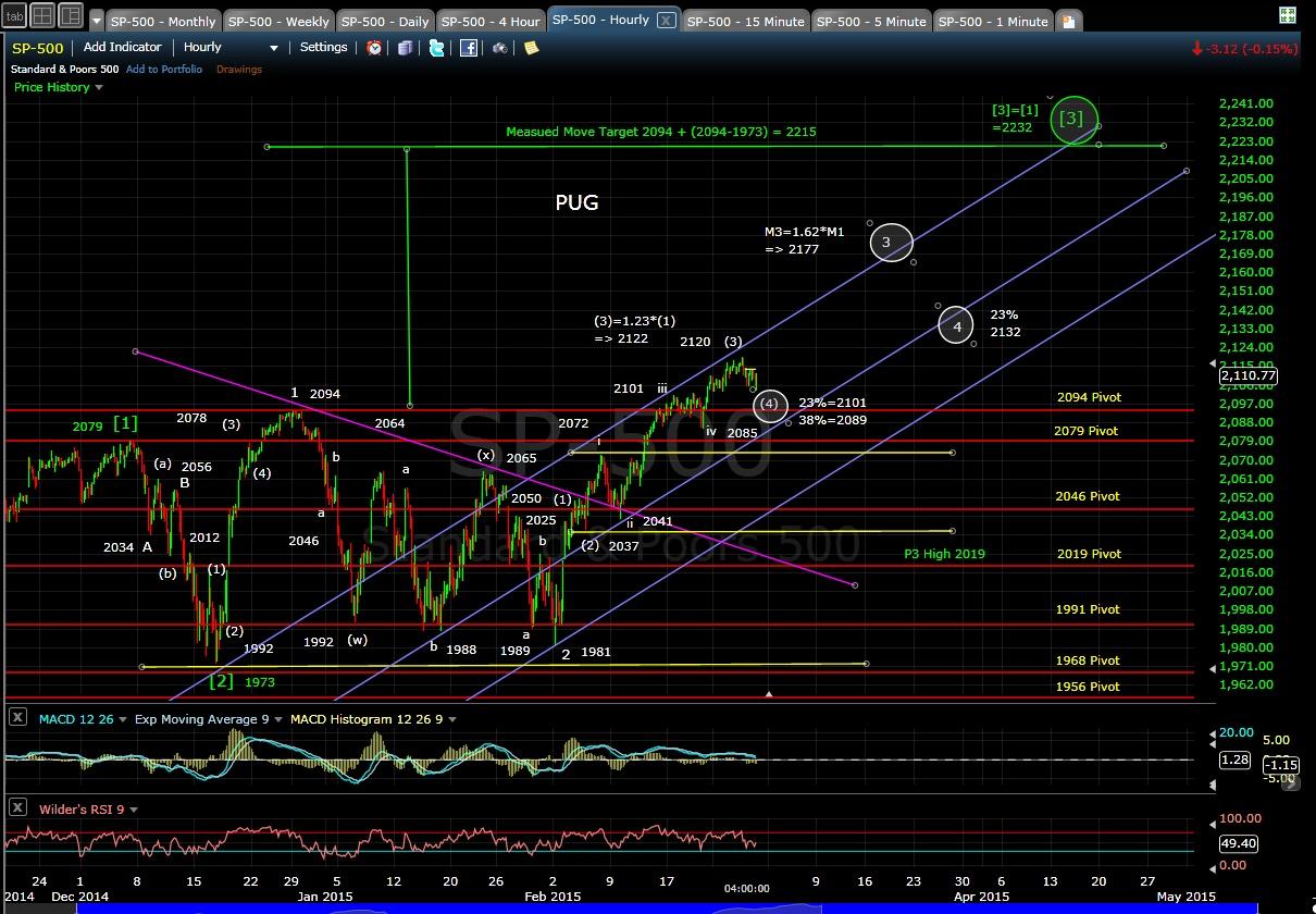 PUG SP-500 60-min chart EOD 2-26-15