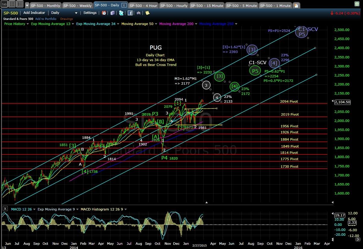 PUG SP-500 daily chart EOD 2-27-15
