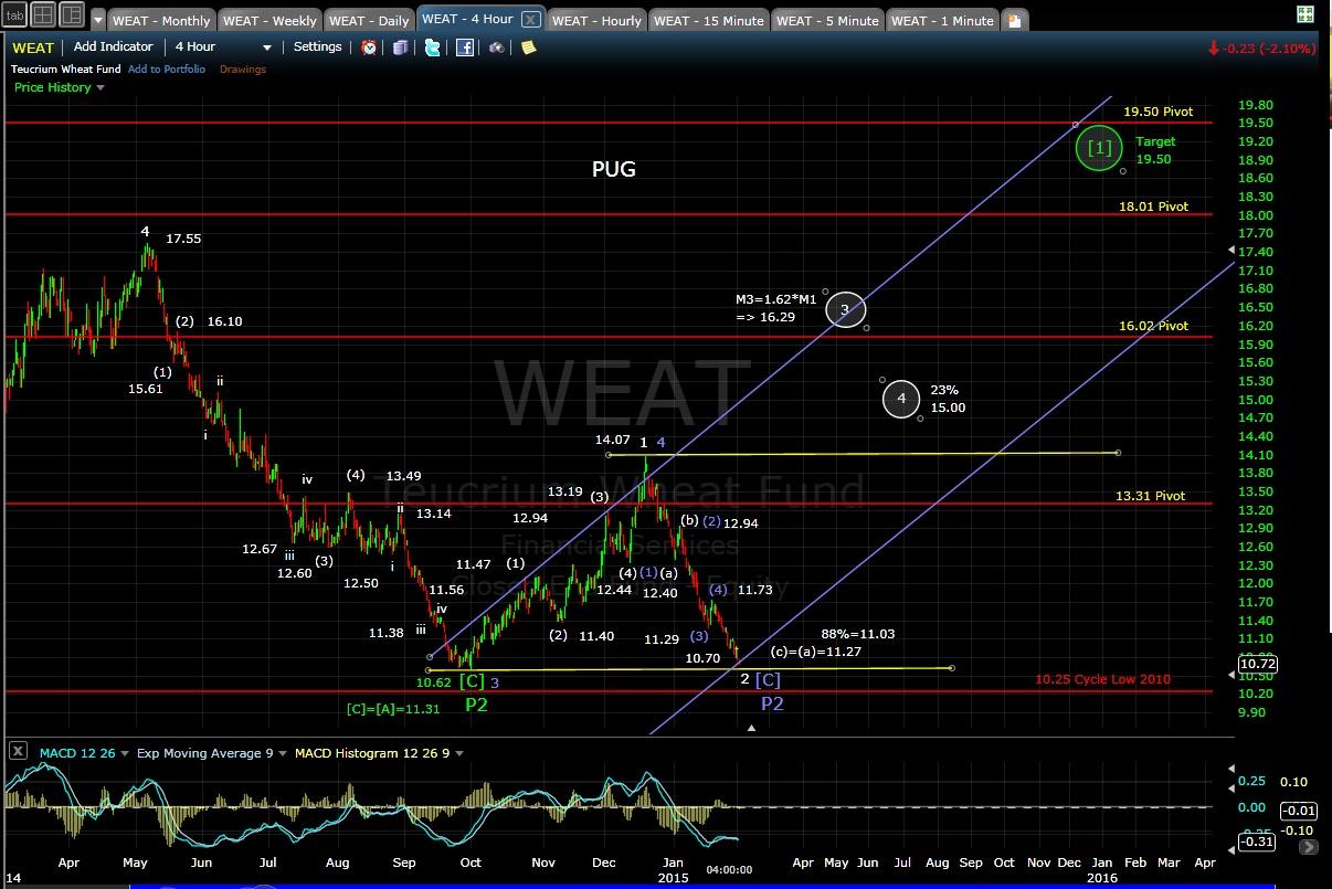 PUG WEAT 4-hr chart EOD 2-2-15