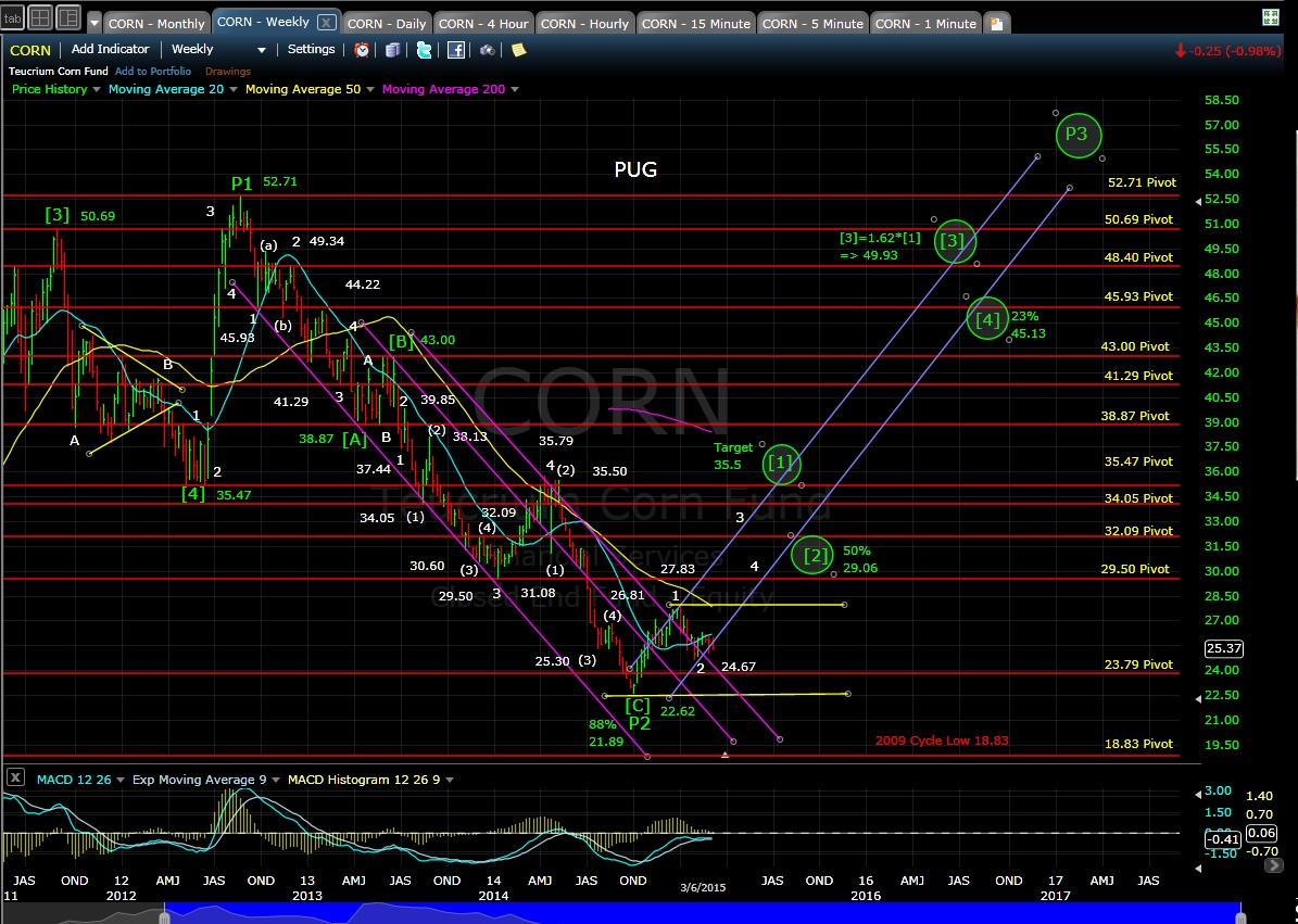 PUG CORN weekly chart EOD 3-6-15