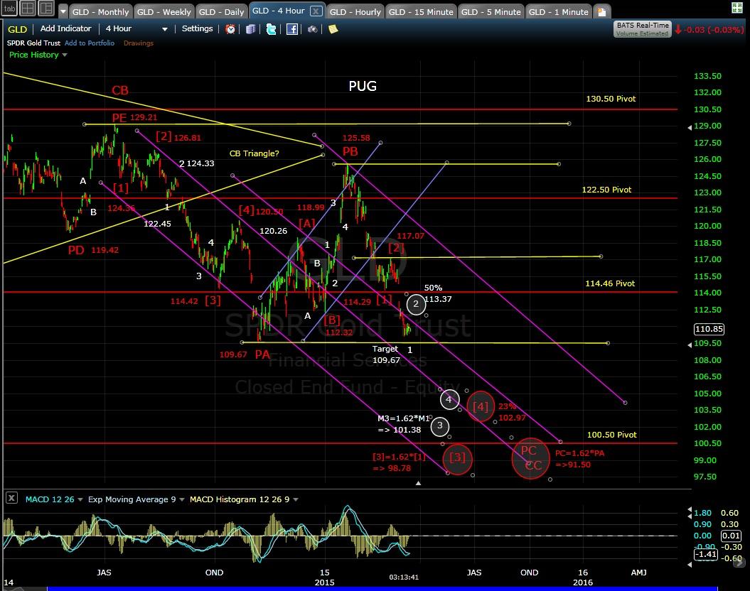 PUG GLD 4-hr chart EOD 3-16-15