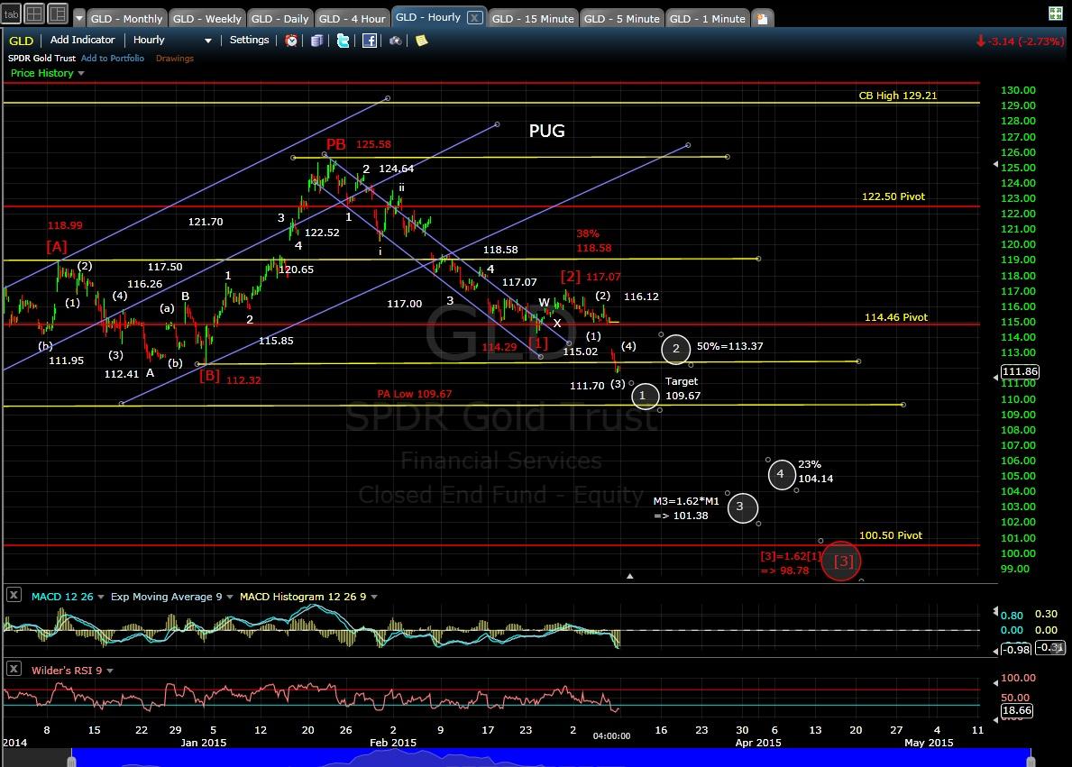 PUG GLD 60-min chart EOD 3-6-15