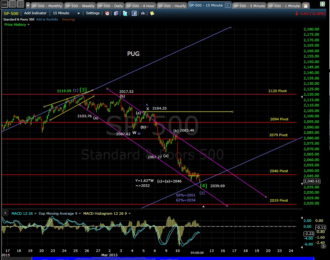 PUG SP-500 15-min chart EOD 3-11-15