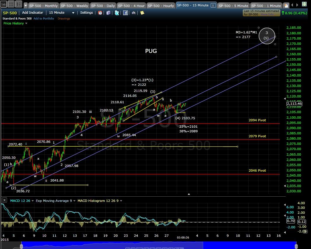 PUG SP-500 15-min chart EOD 3-2-15