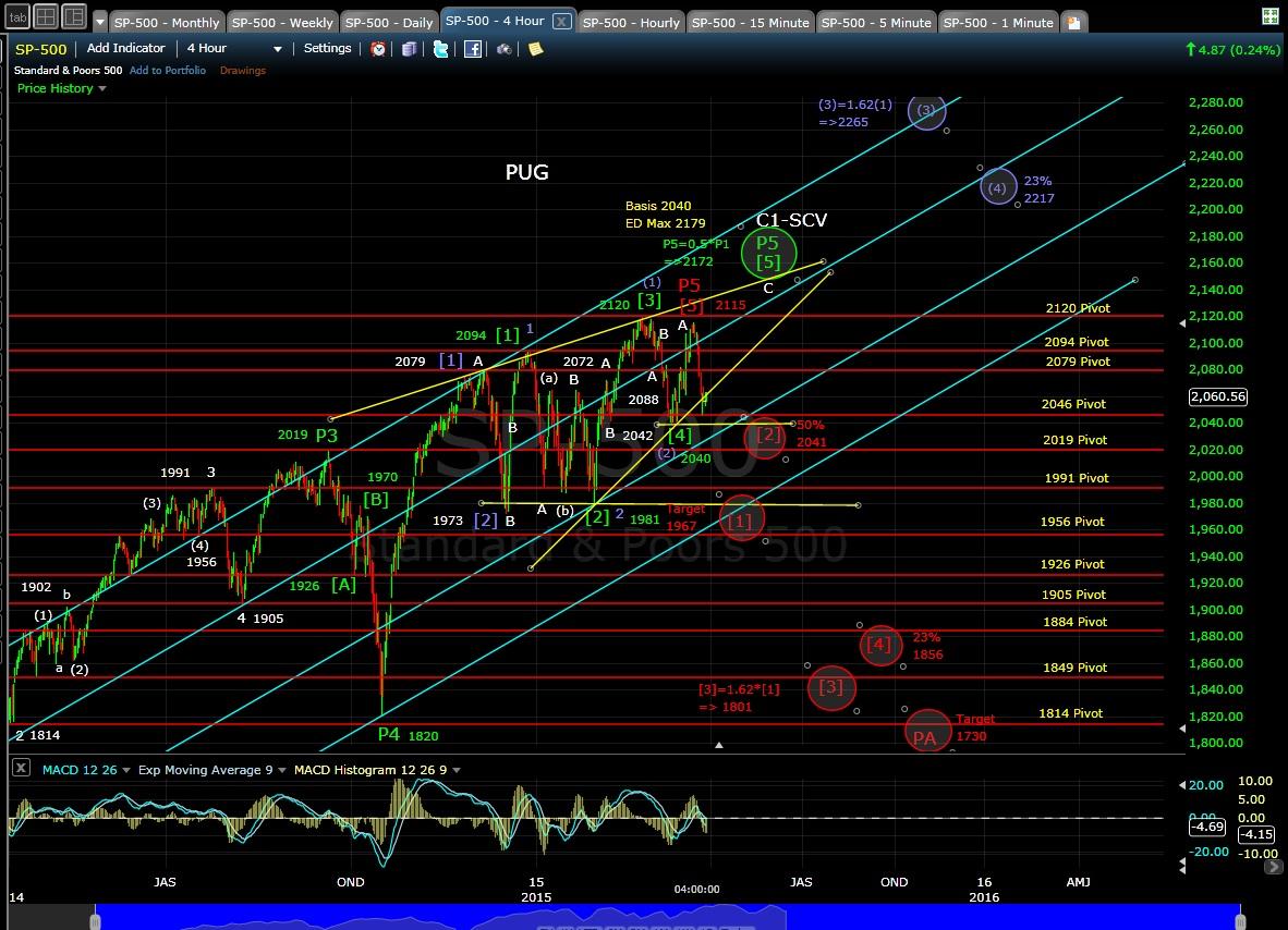 PUG SP-500 4-hr chart EOD 3-27-15