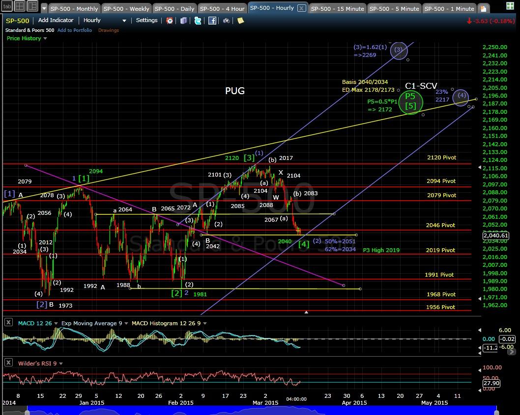 PUG SP-500 60-min chart EOD 3-11-15