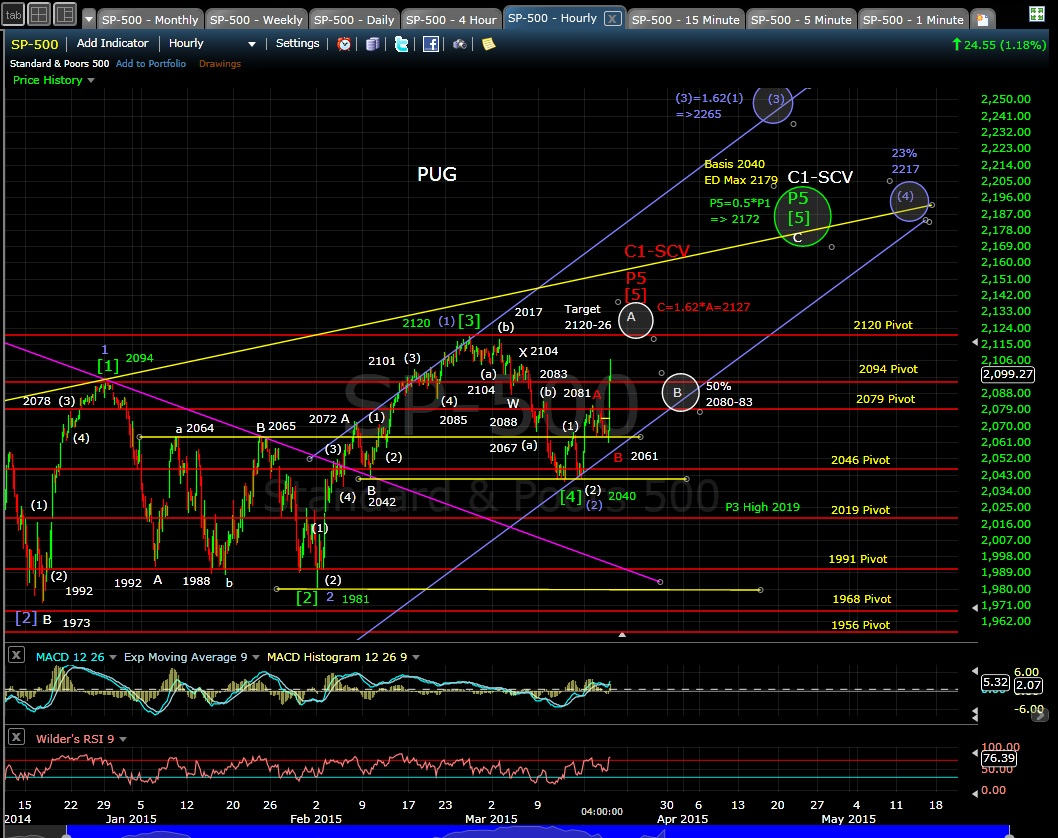 PUG SP-500 60-min chart EOD 3-18-15