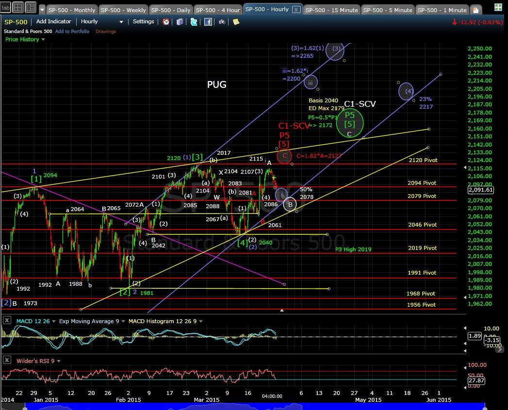 PUG SP-500 60-min chart EOD 3-24-15