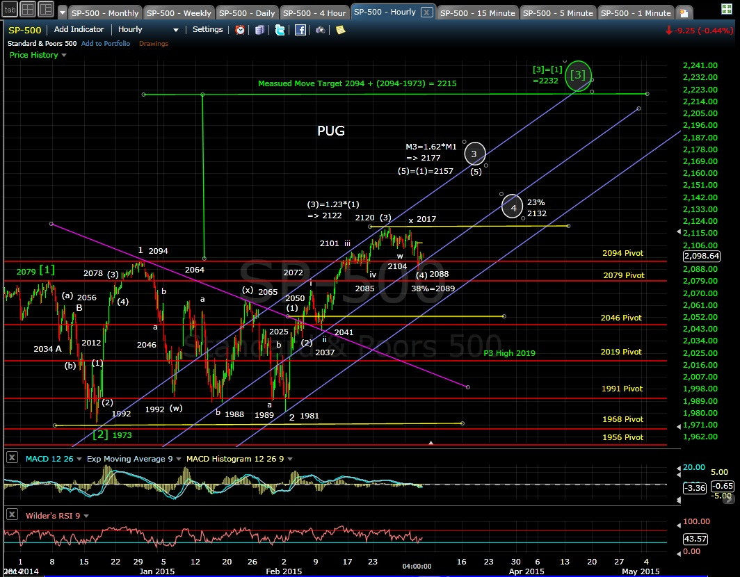 PUG SP-500 60-min chart EOD 3-4-15