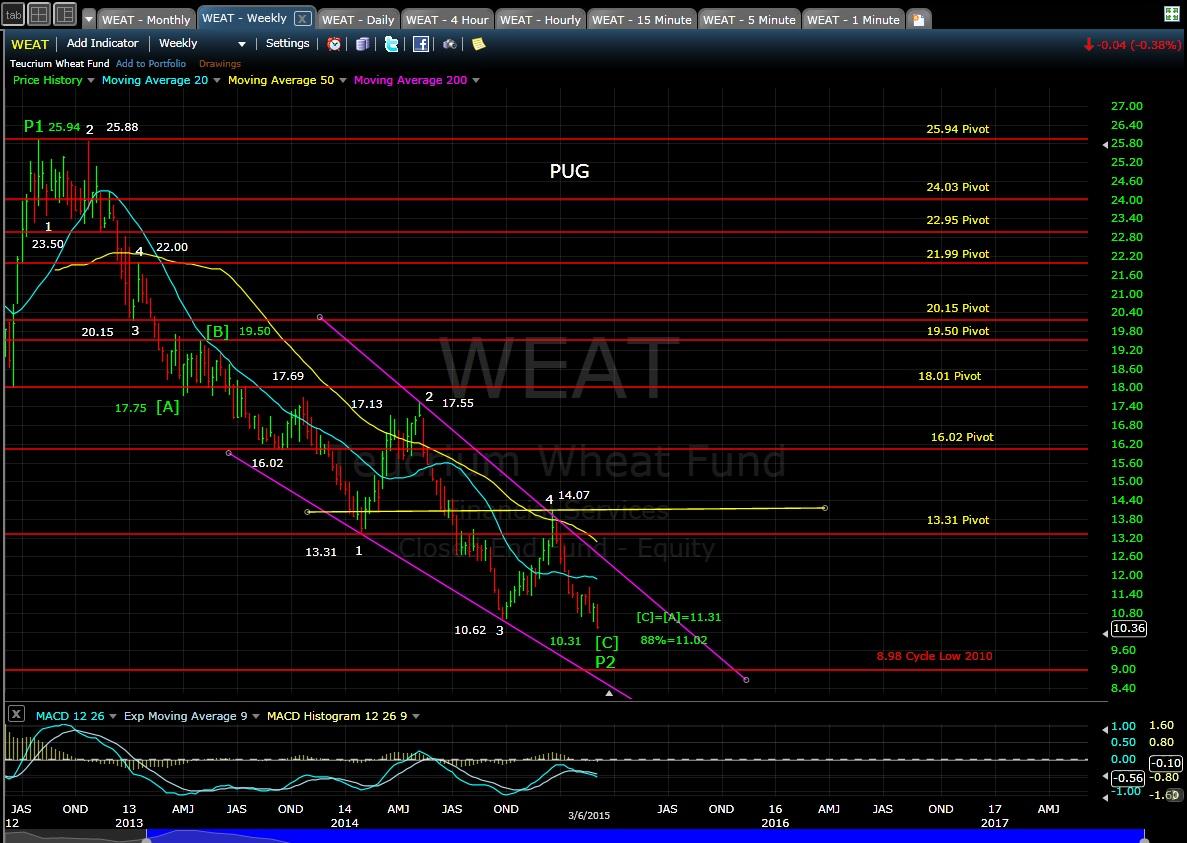 PUG WEATweekly chart EOD 3-6-15