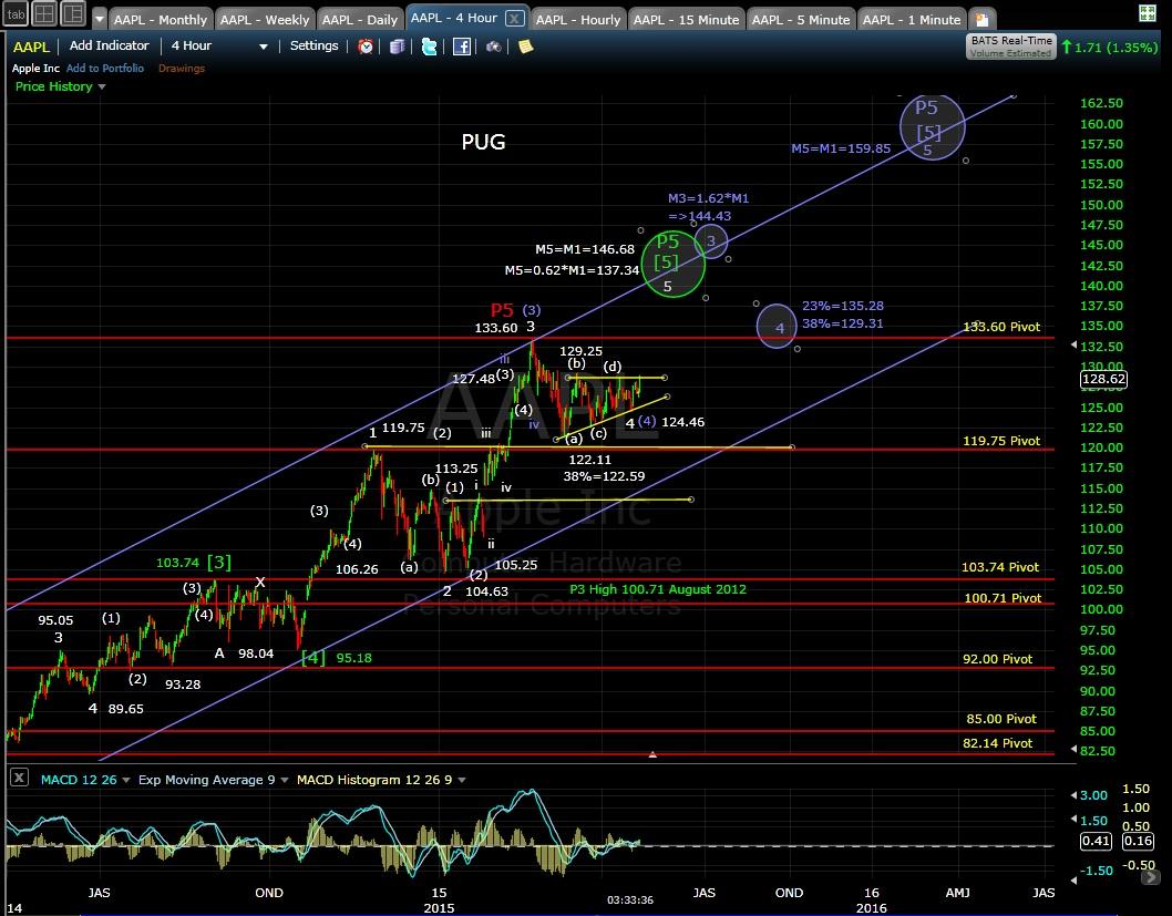 PUG AAPL 4-hr chart EOD 4-22-15