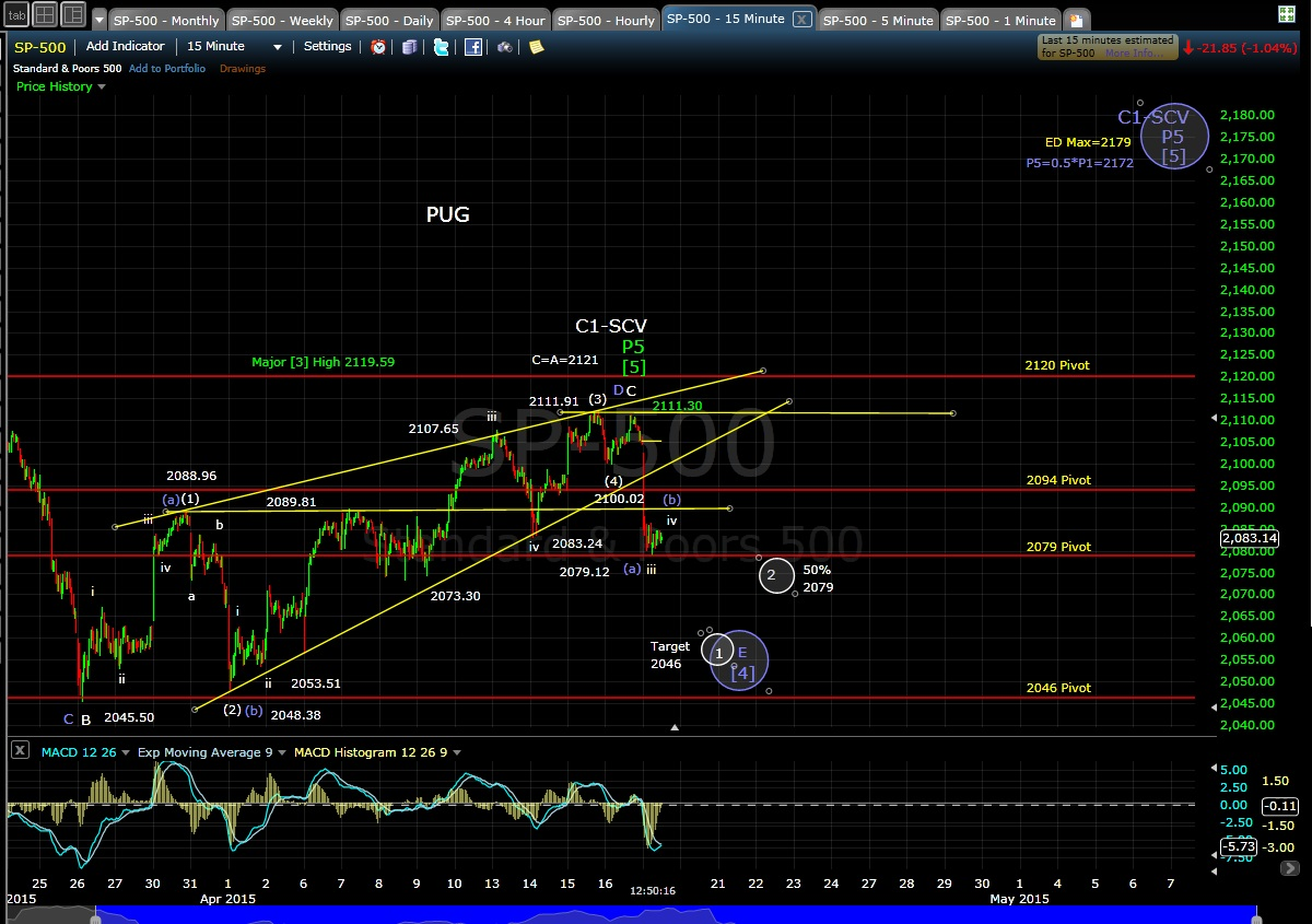 PUG SP-500 15-min chart 4-17-15