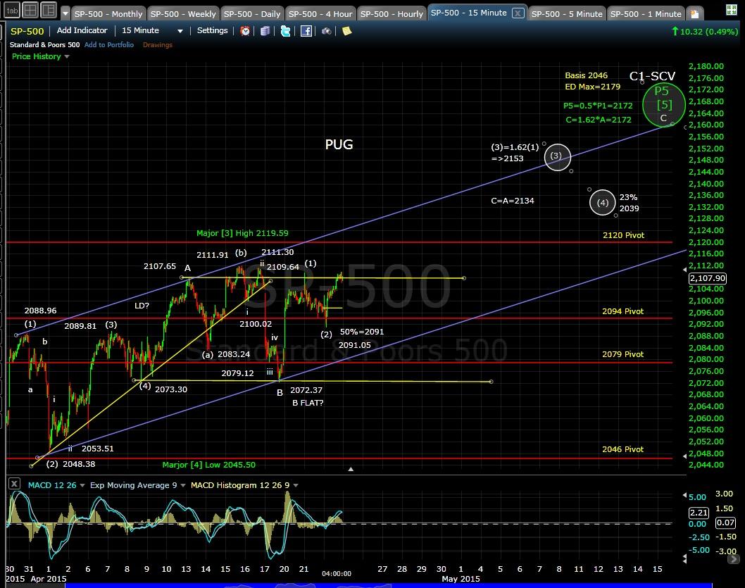 PUG SP-500 15-min chart EOD 4-22-15