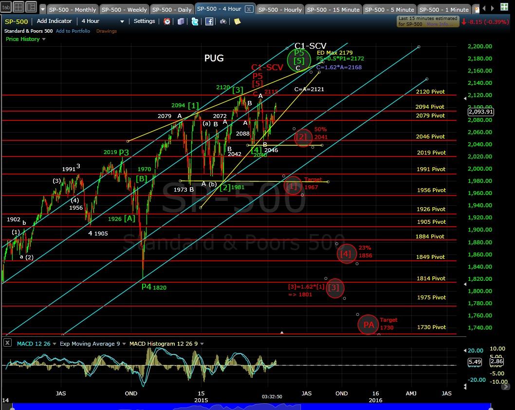 PUG SP-500 4-hr chart EOD 4-13-15