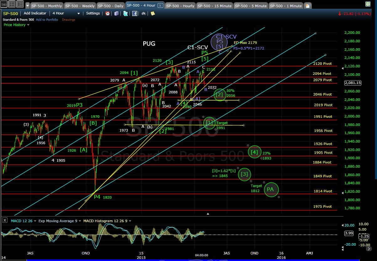 PUG SP-500 4-hr chart EOD 4-17-15