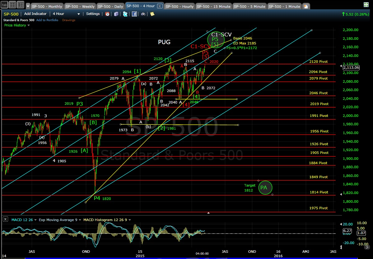 PUG SP-500 4-hr Chart EOD 4-23-15