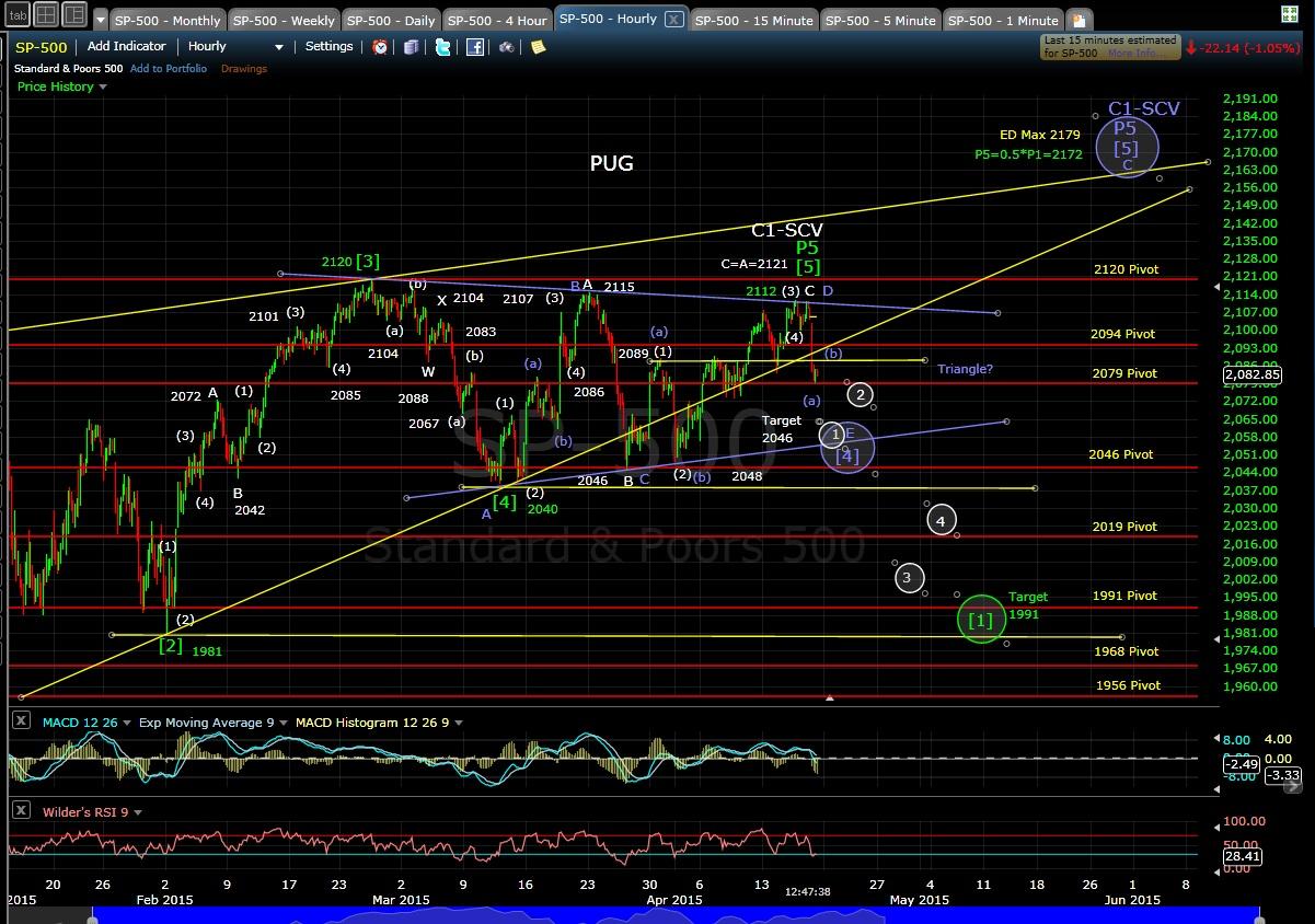 PUG SP-500 60-min chart 4-17-15